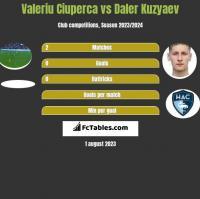 Valeriu Ciuperca vs Daler Kuzyaev h2h player stats
