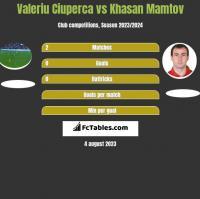 Valeriu Ciuperca vs Khasan Mamtov h2h player stats