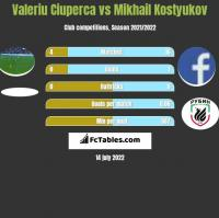 Valeriu Ciuperca vs Mikhail Kostyukov h2h player stats