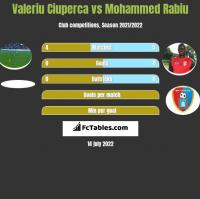 Valeriu Ciuperca vs Mohammed Rabiu h2h player stats