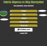 Valeriu Ciuperca vs Oleg Chernyshov h2h player stats