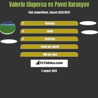 Valeriu Ciuperca vs Pavel Karasyov h2h player stats