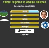 Valeriu Ciuperca vs Vladimir Obukhov h2h player stats