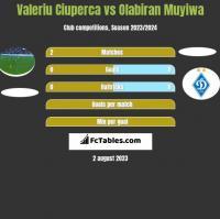 Valeriu Ciuperca vs Olabiran Muyiwa h2h player stats