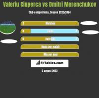 Valeriu Ciuperca vs Dmitri Merenchukov h2h player stats