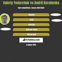 Valeriy Fedorchuk vs Andrii Korobenko h2h player stats