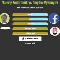 Valeriy Fedorchuk vs Dmytro Myshnyov h2h player stats