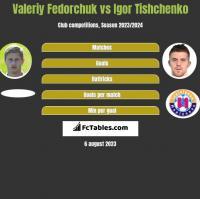 Valeriy Fedorchuk vs Igor Tishchenko h2h player stats