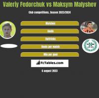 Valeriy Fedorchuk vs Maksym Malyshev h2h player stats