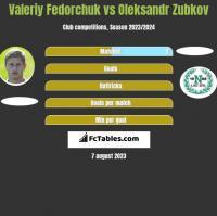 Valeriy Fedorchuk vs Oleksandr Zubkov h2h player stats