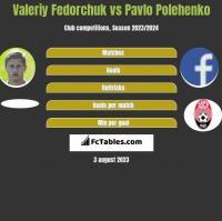 Valeriy Fedorchuk vs Pavlo Polehenko h2h player stats