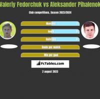 Valeriy Fedorchuk vs Aleksander Pihalenok h2h player stats