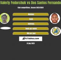 Valeriy Fedorchuk vs Dos Santos Fernando h2h player stats