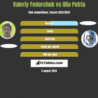 Valeriy Fedorchuk vs Illia Putria h2h player stats