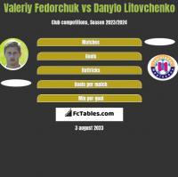 Valeriy Fedorchuk vs Danylo Litovchenko h2h player stats