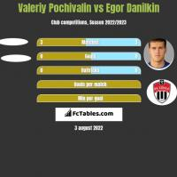 Valeriy Pochivalin vs Egor Danilkin h2h player stats