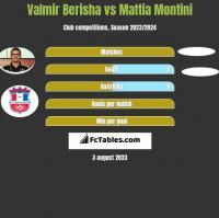 Valmir Berisha vs Mattia Montini h2h player stats