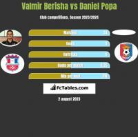 Valmir Berisha vs Daniel Popa h2h player stats