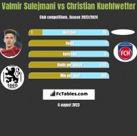 Valmir Sulejmani vs Christian Kuehlwetter h2h player stats