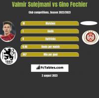 Valmir Sulejmani vs Gino Fechier h2h player stats