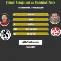 Valmir Sulejmani vs Hendrick Zuck h2h player stats