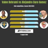 Valon Behrami vs Alejandro Daro Gomez h2h player stats
