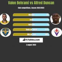 Valon Behrami vs Alfred Duncan h2h player stats