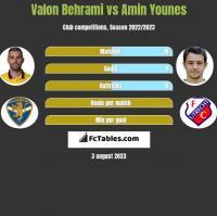 Valon Behrami vs Amin Younes h2h player stats