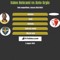 Valon Behrami vs Anto Grgic h2h player stats