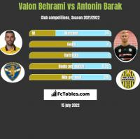 Valon Behrami vs Antonin Barak h2h player stats