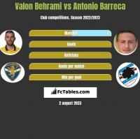 Valon Behrami vs Antonio Barreca h2h player stats