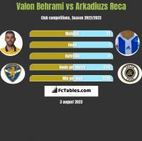 Valon Behrami vs Arkadiuzs Reca h2h player stats