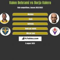 Valon Behrami vs Borja Valero h2h player stats
