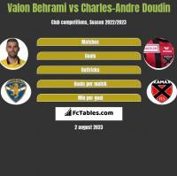 Valon Behrami vs Charles-Andre Doudin h2h player stats