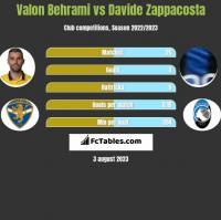 Valon Behrami vs Davide Zappacosta h2h player stats