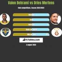 Valon Behrami vs Dries Mertens h2h player stats