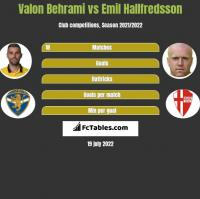 Valon Behrami vs Emil Hallfredsson h2h player stats