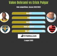 Valon Behrami vs Erick Pulgar h2h player stats