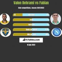 Valon Behrami vs Fabian h2h player stats