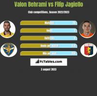 Valon Behrami vs Filip Jagiello h2h player stats