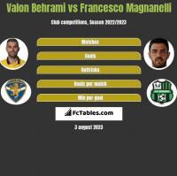 Valon Behrami vs Francesco Magnanelli h2h player stats