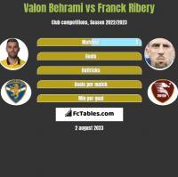 Valon Behrami vs Franck Ribery h2h player stats