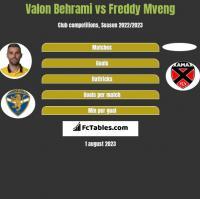 Valon Behrami vs Freddy Mveng h2h player stats