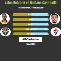 Valon Behrami vs Gaetano Castrovilli h2h player stats