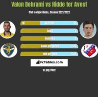 Valon Behrami vs Hidde ter Avest h2h player stats