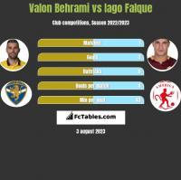 Valon Behrami vs Iago Falque h2h player stats