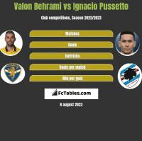 Valon Behrami vs Ignacio Pussetto h2h player stats