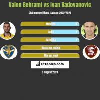 Valon Behrami vs Ivan Radovanovic h2h player stats