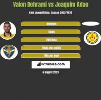 Valon Behrami vs Joaquim Adao h2h player stats