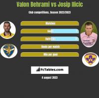 Valon Behrami vs Josip Ilicic h2h player stats